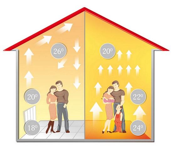 Тепловий комфорт в пасивному будинку E-dim